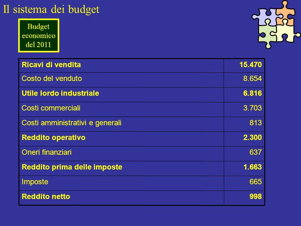 Il sistema dei budget Budget economico del 2011 998Reddito netto 665Imposte 1.663Reddito prima delle imposte 637Oneri finanziari 2.300Reddito operativo 813Costi amministrativi e generali 3.703Costi commerciali 6.816Utile lordo industriale 8.654Costo del venduto 15.470Ricavi di vendita