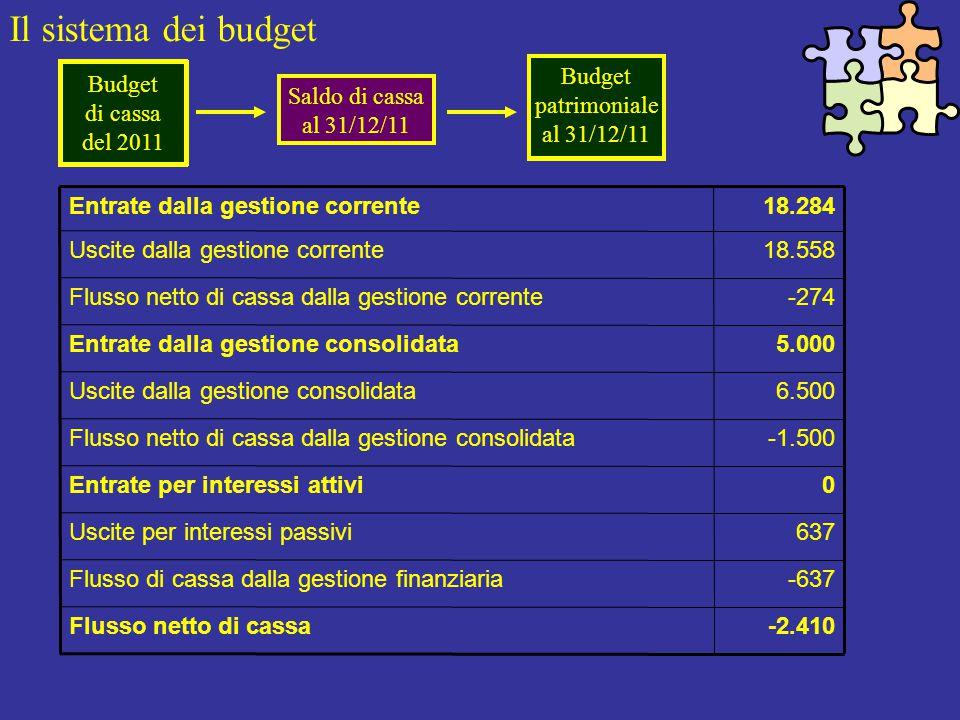 Il sistema dei budget Budget di cassa del 2011 -2.410Flusso netto di cassa -637Flusso di cassa dalla gestione finanziaria 637Uscite per interessi passivi 0Entrate per interessi attivi -1.500Flusso netto di cassa dalla gestione consolidata 6.500Uscite dalla gestione consolidata 5.000Entrate dalla gestione consolidata -274Flusso netto di cassa dalla gestione corrente 18.558Uscite dalla gestione corrente 18.284Entrate dalla gestione corrente Saldo di cassa al 31/12/11 Budget patrimoniale al 31/12/11