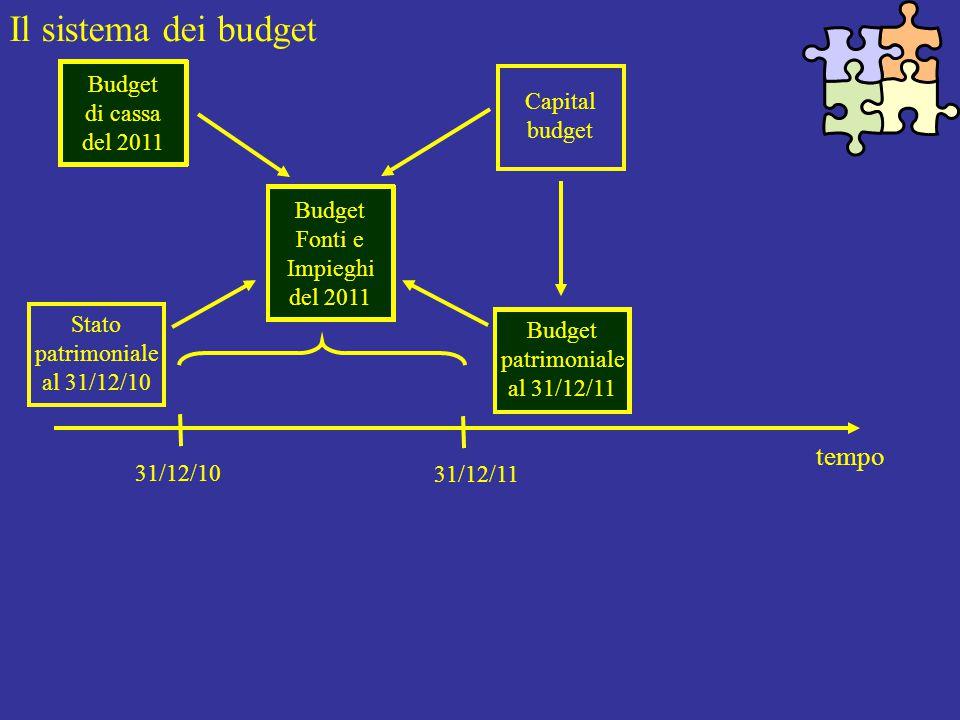 Il sistema dei budget tempo 31/12/10 31/12/11 Budget Fonti e Impieghi del 2011 Stato patrimoniale al 31/12/10 Budget patrimoniale al 31/12/11 Capital budget Budget di cassa del 2011