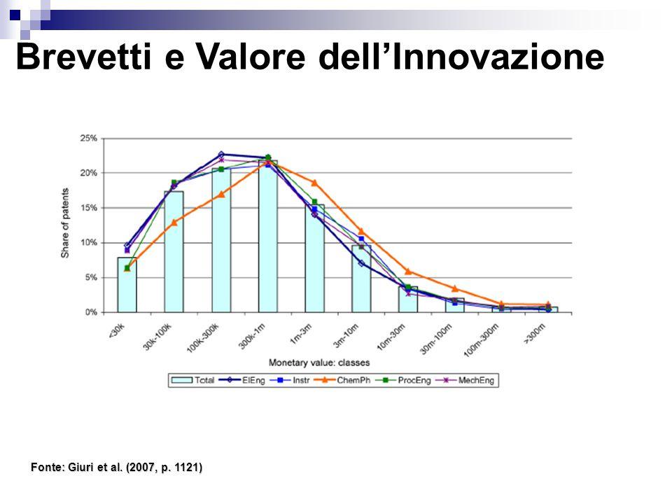 Brevetti e Valore dell'Innovazione Fonte: Giuri et al. (2007, p. 1121)