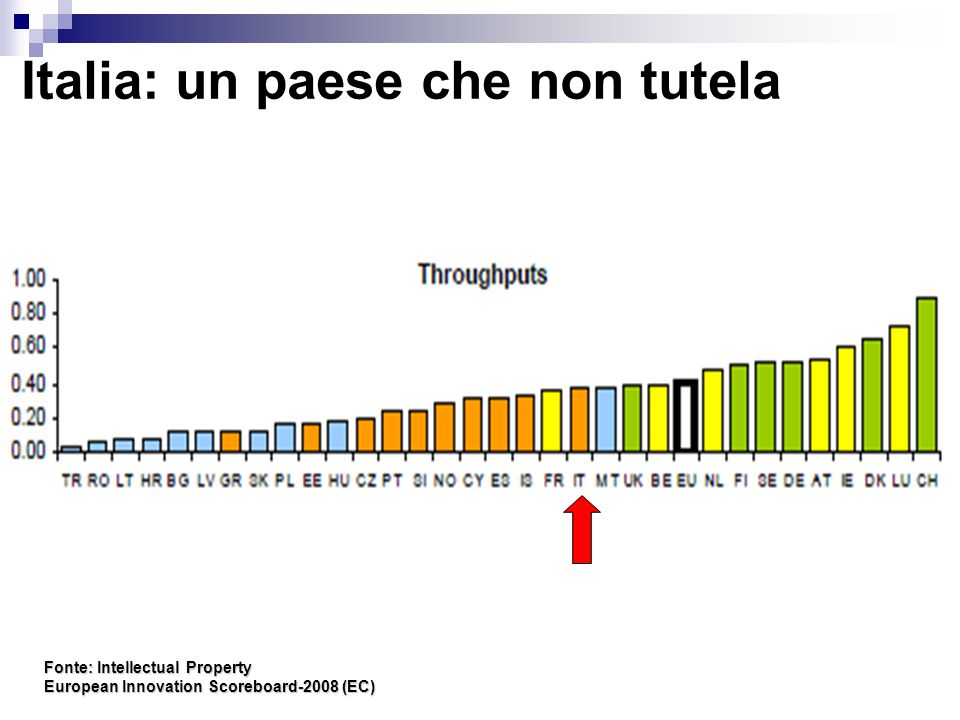 Italia: un paese che non tutela Fonte: Intellectual Property European Innovation Scoreboard-2008 (EC)