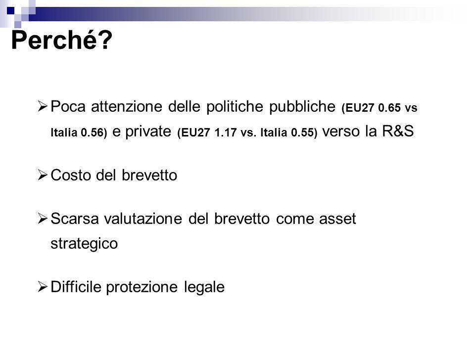 Perché?  Poca attenzione delle politiche pubbliche (EU27 0.65 vs Italia 0.56) e private (EU27 1.17 vs. Italia 0.55) verso la R&S  Costo del brevetto