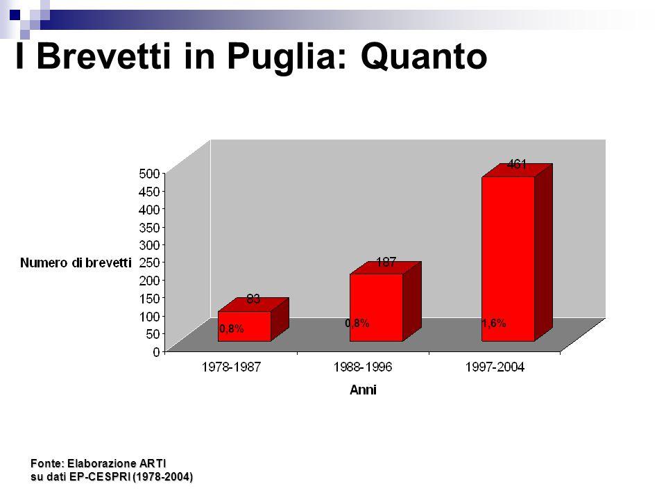 I Brevetti in Puglia: Quanto Fonte: Elaborazione ARTI su dati EP-CESPRI (1978-2004) 0,8% 1,6%