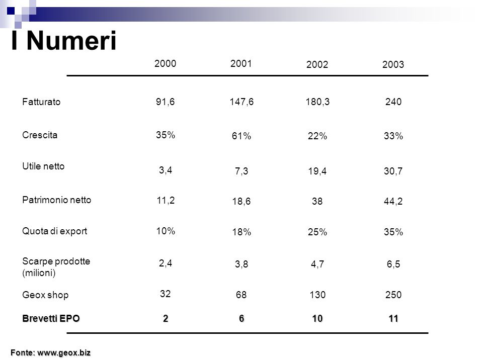 I Numeri 20002001 20022003 Fatturato Crescita Utile netto Patrimonio netto Quota di export Scarpe prodotte (milioni) Geox shop Brevetti EPO 91,6147,6180,3240 261011 35% 61%22%33% 3,4 7,319,430,7 11,2 18,63844,2 10% 18%25%35% 2,4 3,84,76,5 32 68130250 Fonte: www.geox.biz