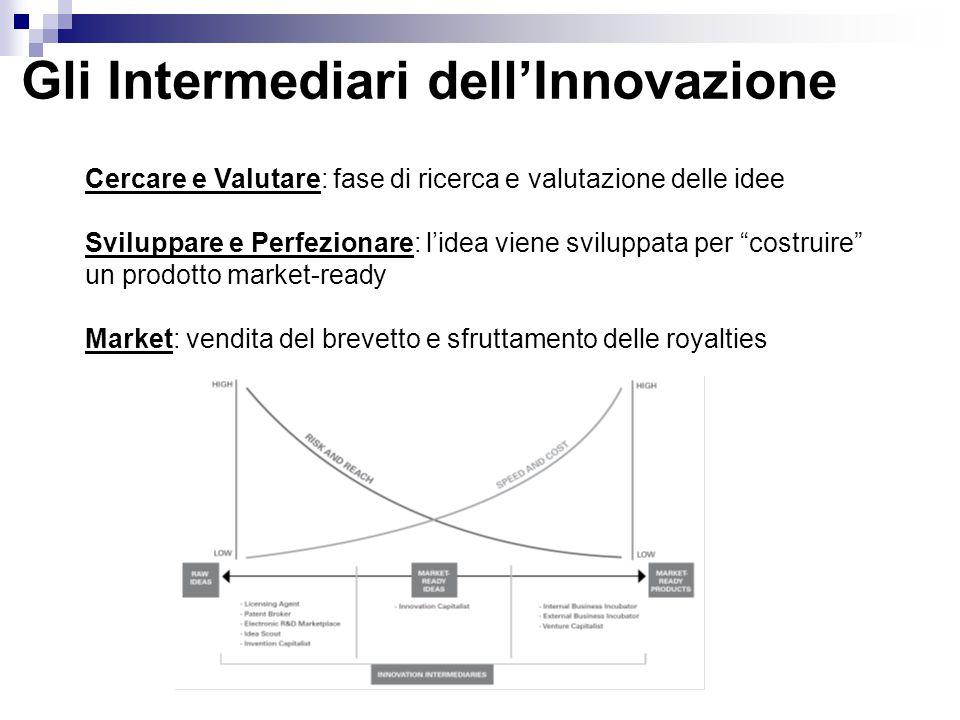 Gli Intermediari dell'Innovazione Cercare e Valutare: fase di ricerca e valutazione delle idee Sviluppare e Perfezionare: l'idea viene sviluppata per costruire un prodotto market-ready Market: vendita del brevetto e sfruttamento delle royalties