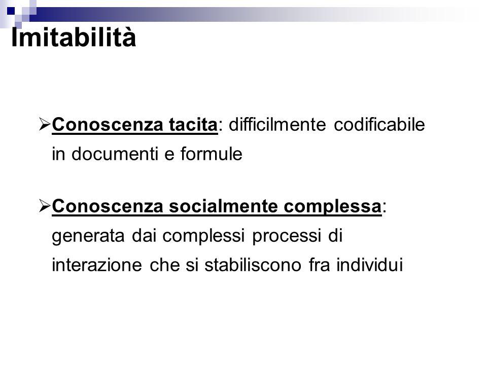 Imitabilità  Conoscenza tacita: difficilmente codificabile in documenti e formule  Conoscenza socialmente complessa: generata dai complessi processi di interazione che si stabiliscono fra individui