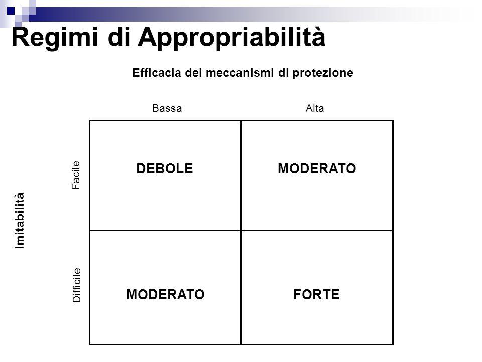 Regimi di Appropriabilità Imitabilità Facile Difficile Efficacia dei meccanismi di protezione BassaAlta DEBOLEMODERATO FORTE