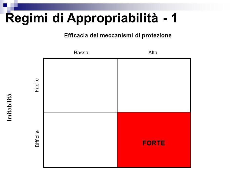 Regimi di Appropriabilità - 1 Imitabilità Facile Difficile Efficacia dei meccanismi di protezione BassaAlta FORTE