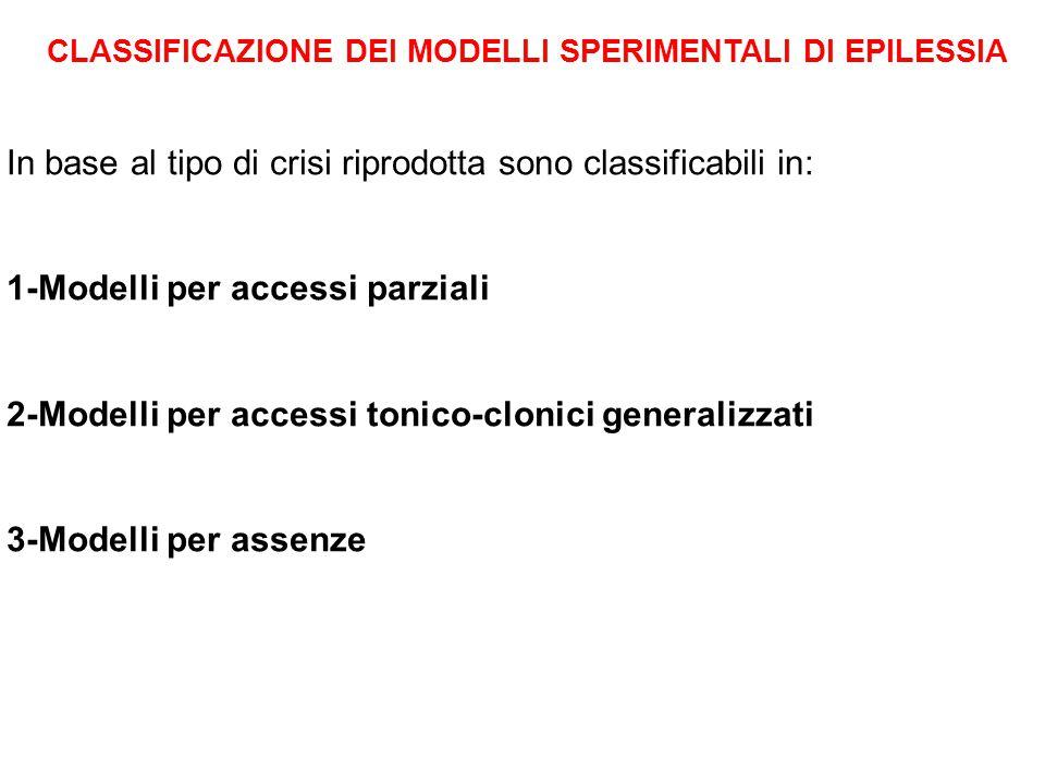 CLASSIFICAZIONE DEI MODELLI SPERIMENTALI DI EPILESSIA In base al tipo di crisi riprodotta sono classificabili in: 1-Modelli per accessi parziali 2-Modelli per accessi tonico-clonici generalizzati 3-Modelli per assenze