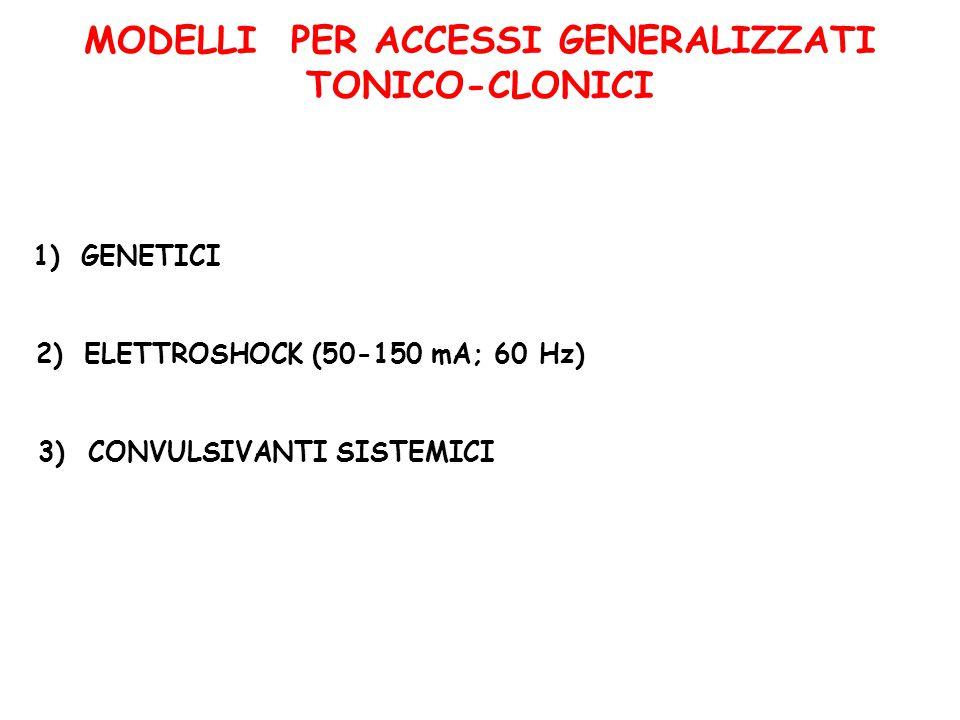MODELLI PER ACCESSI GENERALIZZATI TONICO-CLONICI 1)GENETICI 2)ELETTROSHOCK (50-150 mA; 60 Hz) 3) CONVULSIVANTI SISTEMICI