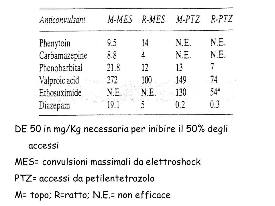 DE 50 in mg/Kg necessaria per inibire il 50% degli accessi MES= convulsioni massimali da elettroshock PTZ= accessi da petilentetrazolo M= topo; R=ratto; N.E.= non efficace