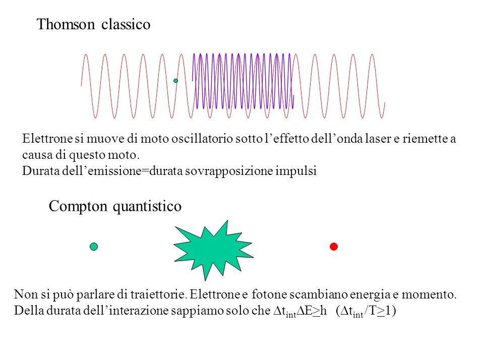 Thomson classico Elettrone si muove di moto oscillatorio sotto l'effetto dell'onda laser e riemette a causa di questo moto. Durata dell'emissione=dura