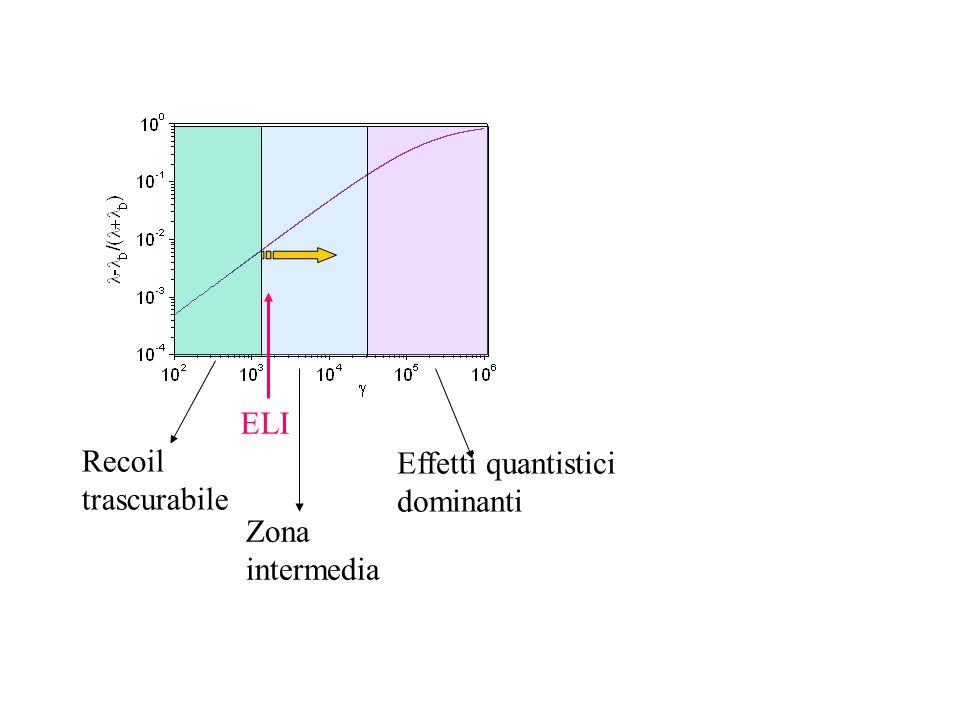 ELI Recoil trascurabile Zona intermedia Effetti quantistici dominanti