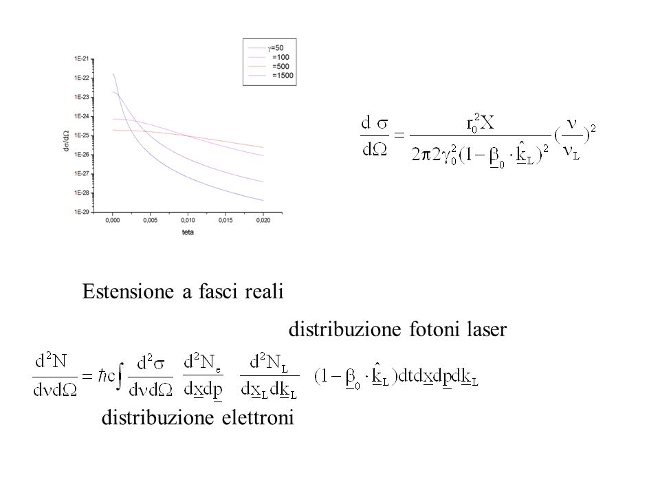 Estensione a fasci reali distribuzione elettroni distribuzione fotoni laser
