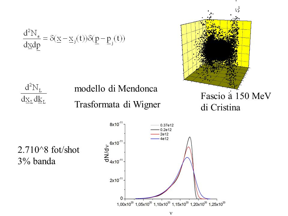 modello di Mendonca Trasformata di Wigner Fascio a 150 MeV di Cristina 2.710^8 fot/shot 3% banda