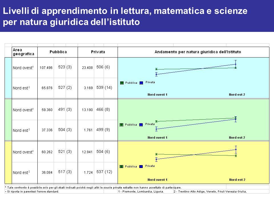 Livelli di apprendimento in lettura, matematica e scienze per natura giuridica dell'istituto
