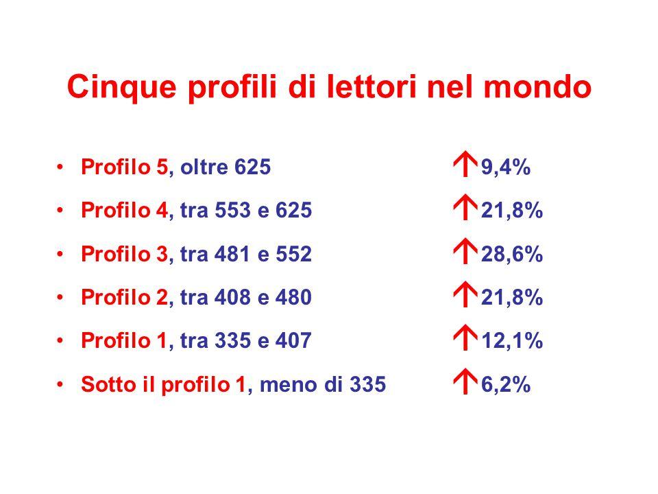 Cinque profili di lettori in Italia Profilo 5, oltre 625  5,3% Profilo 4, tra 553 e 625  19,5% Profilo 3, tra 481 e 552  30,6% Profilo 2, tra 408 e 480  25,6% Profilo 1, tra 335 e 407  13,5% Sotto il profilo 1, meno di 335  5,4%