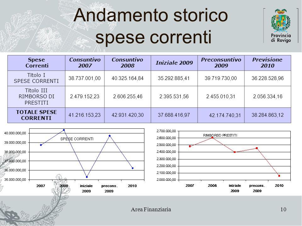 Area Finanziaria10 Andamento storico spese correnti Spese Correnti Consuntivo 2007 Consuntivo 2008 Iniziale 2009 Preconsuntivo 2009 Previsione 2010 Ti