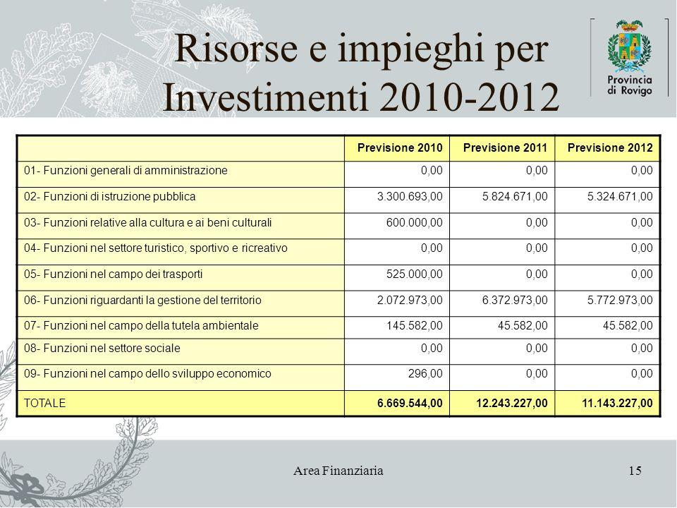 Area Finanziaria15 Risorse e impieghi per Investimenti 2010-2012 Previsione 2010Previsione 2011Previsione 2012 01- Funzioni generali di amministrazion