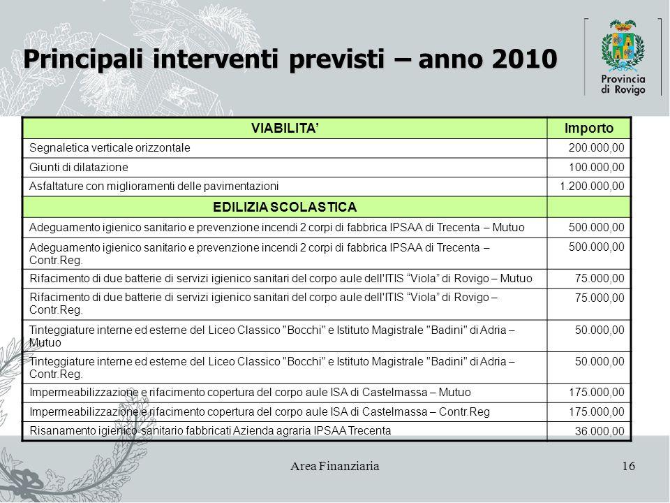 Area Finanziaria16 Principali interventi previsti – anno 2010 VIABILITA'Importo Segnaletica verticale orizzontale200.000,00 Giunti di dilatazione100.0