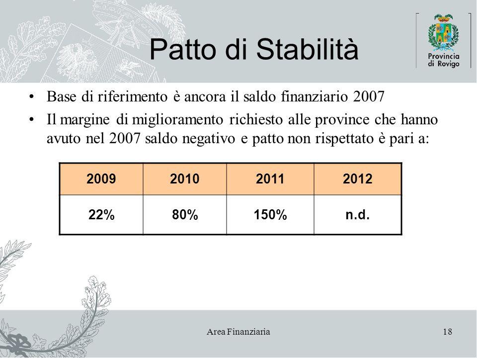 Area Finanziaria18 Patto di Stabilità Base di riferimento è ancora il saldo finanziario 2007 Il margine di miglioramento richiesto alle province che hanno avuto nel 2007 saldo negativo e patto non rispettato è pari a: 2009201020112012 22%80%150%n.d.