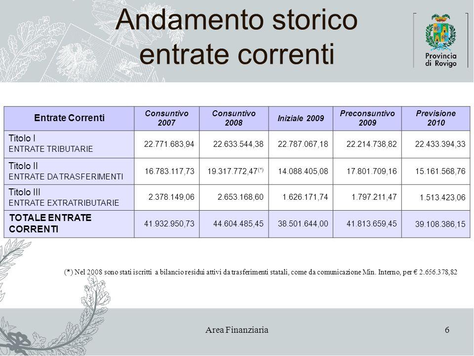 Area Finanziaria6 Andamento storico entrate correnti Entrate Correnti Consuntivo 2007 Consuntivo 2008 Iniziale 2009 Preconsuntivo 2009 Previsione 2010