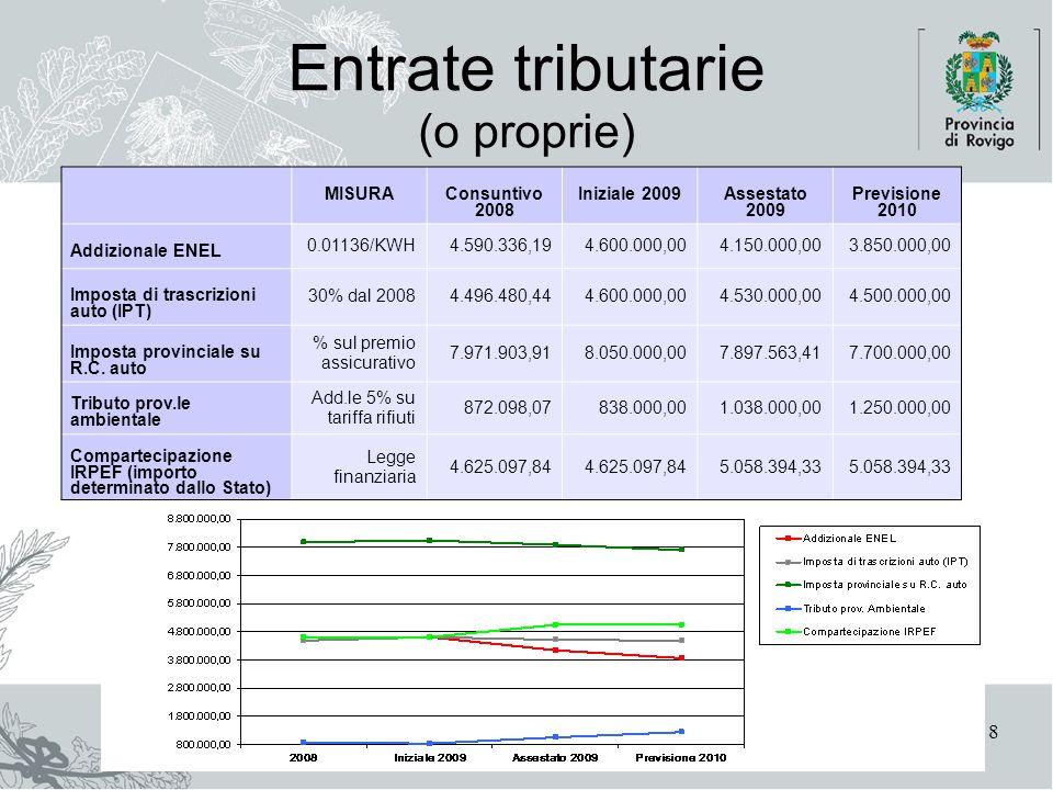 Area Finanziaria8 Entrate tributarie (o proprie) MISURAConsuntivo 2008 Iniziale 2009Assestato 2009 Previsione 2010 Addizionale ENEL 0.01136/KWH4.590.336,194.600.000,004.150.000,003.850.000,00 Imposta di trascrizioni auto (IPT) 30% dal 20084.496.480,444.600.000,004.530.000,004.500.000,00 Imposta provinciale su R.C.