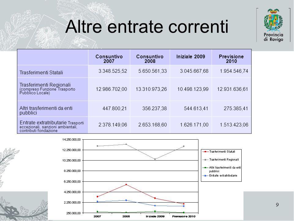 Area Finanziaria9 Altre entrate correnti Consuntivo 2007 Consuntivo 2008 Iniziale 2009Previsione 2010 Trasferimenti Statali 3.348.525,525.650.561,333.