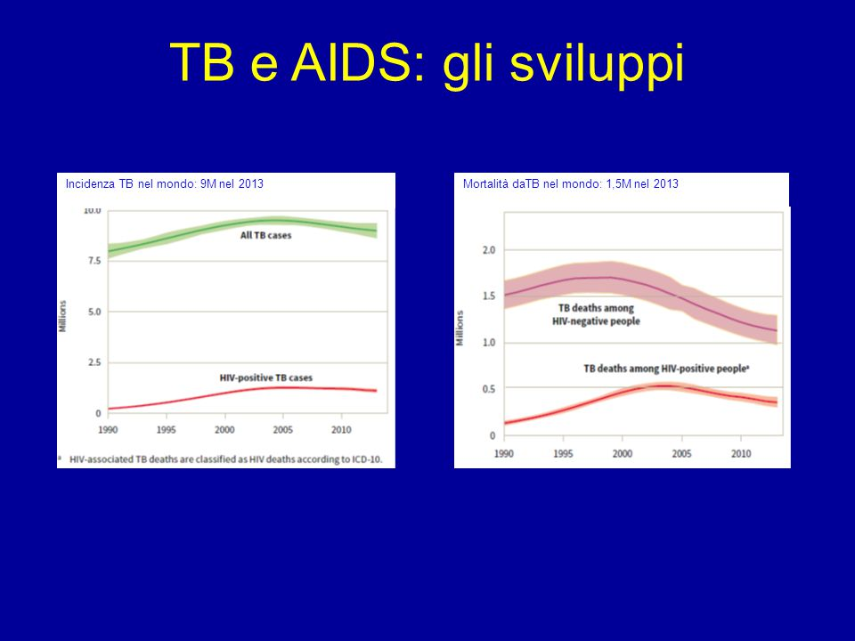 TB e AIDS: gli sviluppi Incidenza TB nel mondo: 9M nel 2013Mortalità daTB nel mondo: 1,5M nel 2013