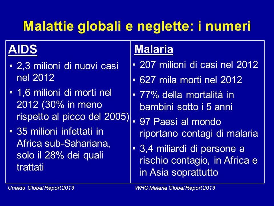 Malattie globali e neglette: i numeri AIDS 2,3 milioni di nuovi casi nel 2012 1,6 milioni di morti nel 2012 (30% in meno rispetto al picco del 2005) 3
