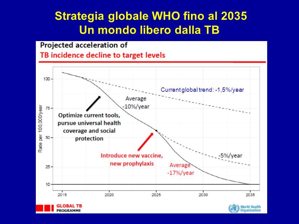 Strategia globale WHO fino al 2035 Un mondo libero dalla TB Current global trend: -1,5%/year
