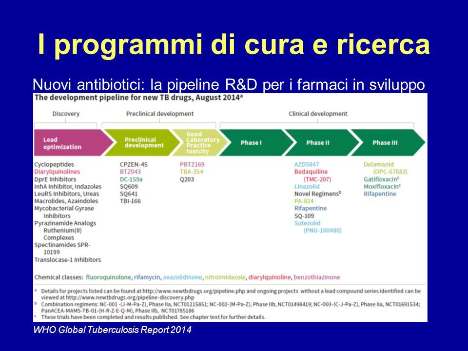 I programmi di cura e ricerca Nuovi antibiotici: la pipeline R&D per i farmaci in sviluppo WHO Global Tuberculosis Report 2014