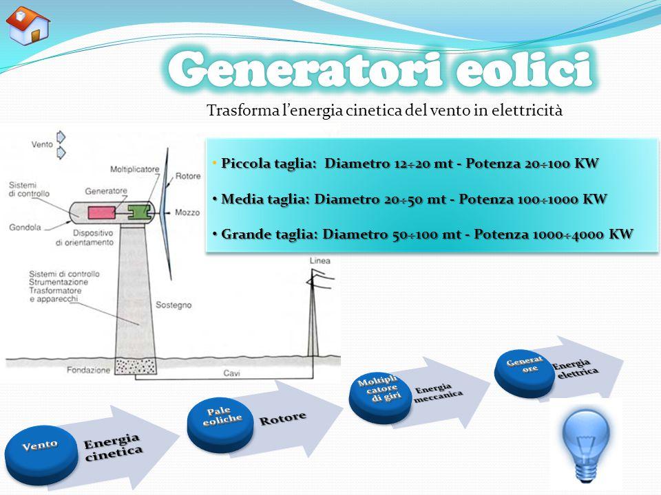 Trasforma l'energia cinetica del vento in elettricità Piccola taglia: Diametro 12÷20 mt - Potenza 20÷100 KW Media taglia: Diametro 20÷50 mt - Potenza