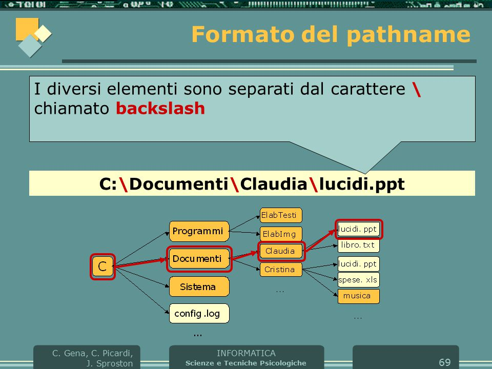 INFORMATICA Scienze e Tecniche Psicologiche C. Gena, C. Picardi, J. Sproston 69 Formato del pathname C:\Documenti\Claudia\lucidi.ppt I diversi element