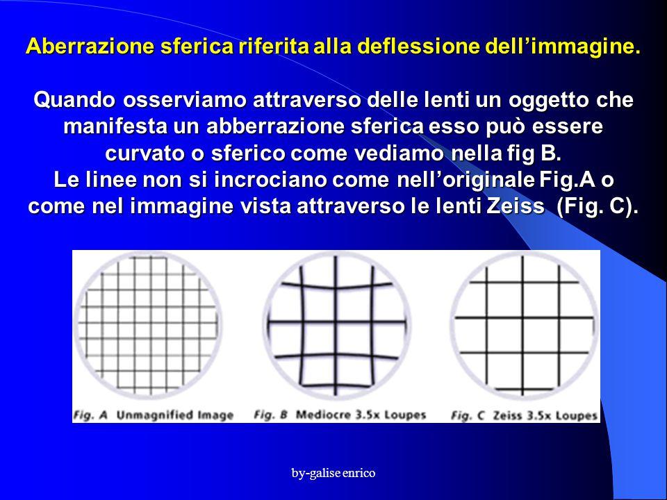 by-galise enrico Aberrazione sferica riferita alla deflessione dell'immagine. Quando osserviamo attraverso delle lenti un oggetto che manifesta un abb