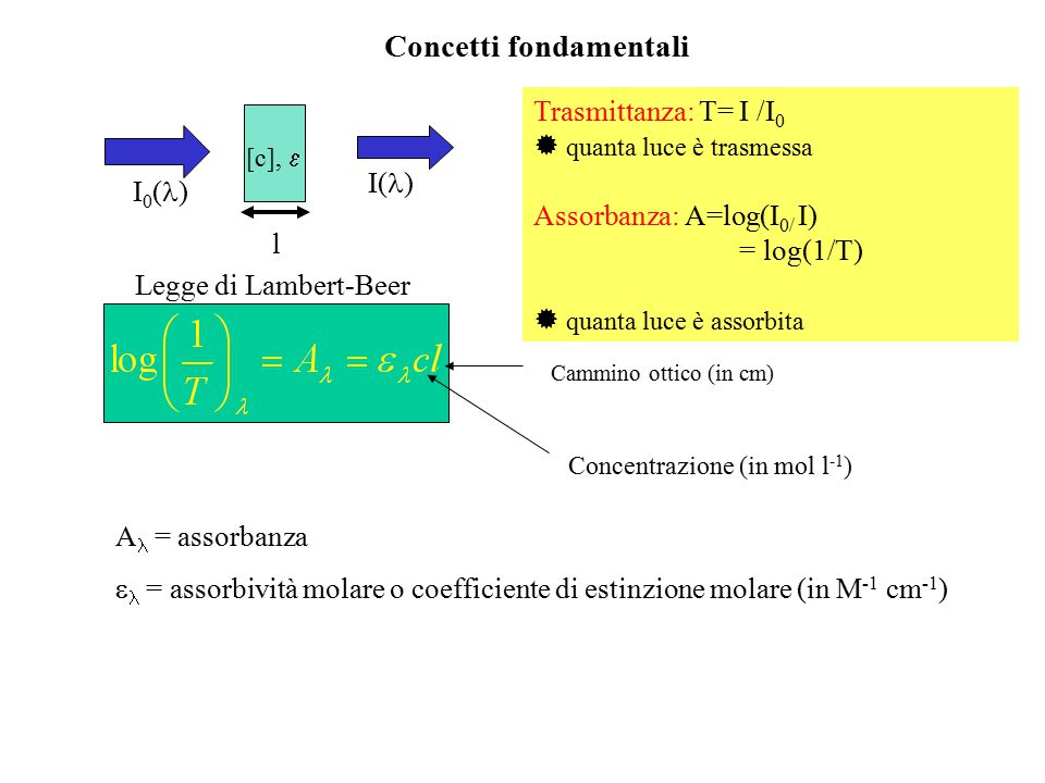Concetti fondamentali [c],  I 0 ( ) I( ) l Trasmittanza: T= I /I 0  quanta luce è trasmessa Assorbanza: A=log(I 0/ I) = log(1/T)  quanta luce è ass
