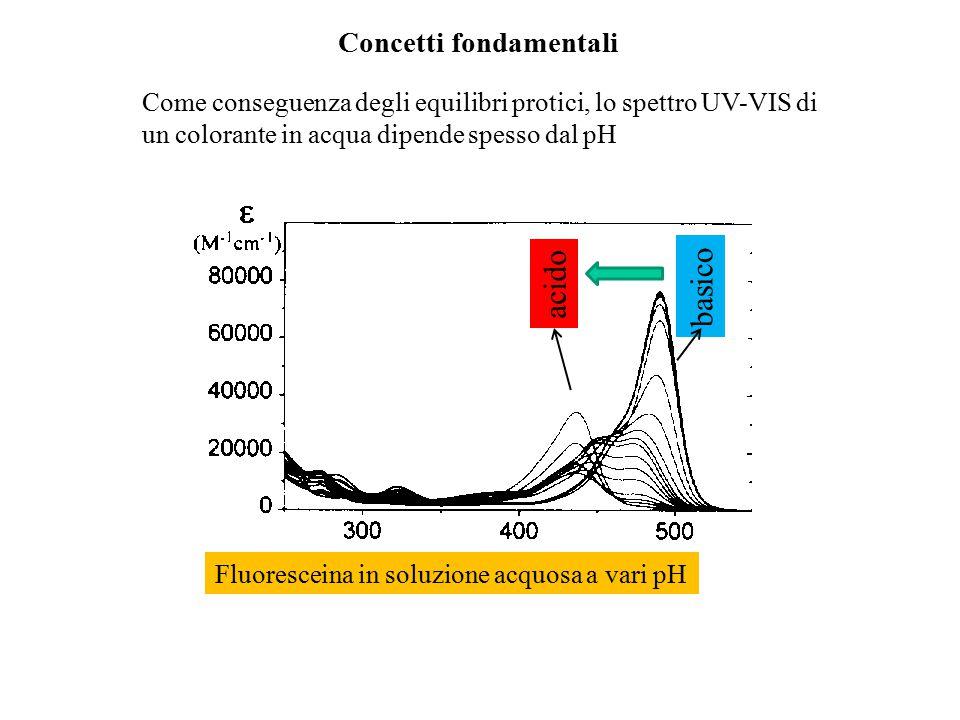 Concetti fondamentali Come conseguenza degli equilibri protici, lo spettro UV-VIS di un colorante in acqua dipende spesso dal pH Fluoresceina in soluz