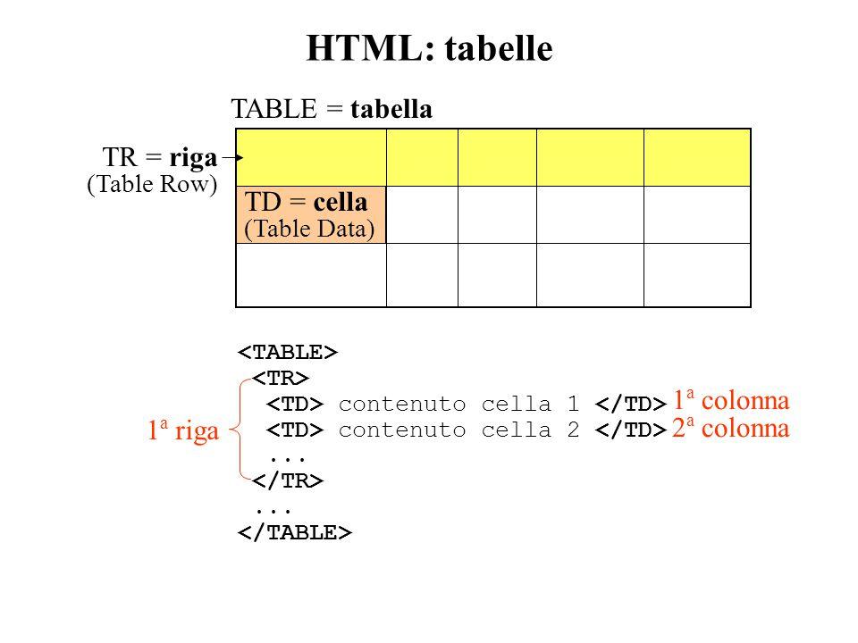 HTML: tabelle TR = riga (Table Row) TD = cella (Table Data) TABLE = tabella contenuto cella 1 contenuto cella 2......