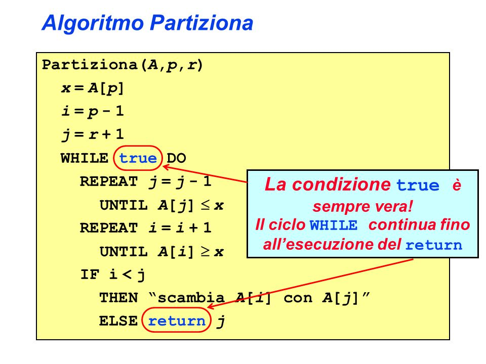 Algoritmo Partiziona Partiziona(A,p,r) x = A[p] i = p - 1 j = r + 1 WHILE true DO REPEAT j = j - 1 UNTIL A[j]  x REPEAT i = i + 1 UNTIL A[i]  x IF i < j THEN scambia A[i] con A[j] ELSE return j La condizione true è sempre vera.