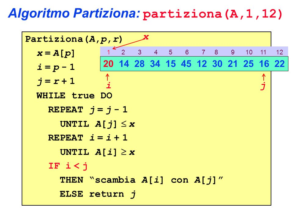 Algoritmo Partiziona: partiziona(A,1,12) Partiziona(A,p,r) x = A[p] i = p - 1 j = r + 1 WHILE true DO REPEAT j = j - 1 UNTIL A[j]  x REPEAT i = i + 1 UNTIL A[i]  x IF i < j THEN scambia A[i] con A[j] ELSE return j 1 2 3 4 5 6 7 8 9 10 11 12 20 14 28 34 15 45 12 30 21 25 16 22 ij x