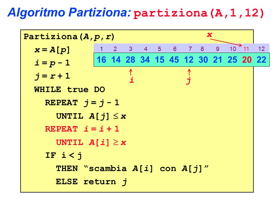 Algoritmo Partiziona: partiziona(A,1,12) Partiziona(A,p,r) x = A[p] i = p - 1 j = r + 1 WHILE true DO REPEAT j = j - 1 UNTIL A[j]  x REPEAT i = i + 1 UNTIL A[i]  x IF i < j THEN scambia A[i] con A[j] ELSE return j 1 2 3 4 5 6 7 8 9 10 11 12 16 14 28 34 15 45 12 30 21 25 20 22 ij x