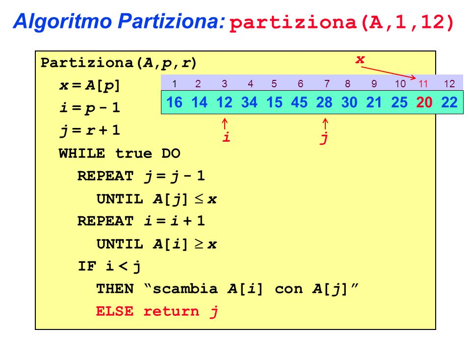 Algoritmo Partiziona: partiziona(A,1,12) Partiziona(A,p,r) x = A[p] i = p - 1 j = r + 1 WHILE true DO REPEAT j = j - 1 UNTIL A[j]  x REPEAT i = i + 1 UNTIL A[i]  x IF i < j THEN scambia A[i] con A[j] ELSE return j 1 2 3 4 5 6 7 8 9 10 11 12 16 14 12 34 15 45 28 30 21 25 20 22 ij x