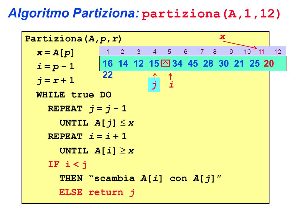 Algoritmo Partiziona: partiziona(A,1,12) Partiziona(A,p,r) x = A[p] i = p - 1 j = r + 1 WHILE true DO REPEAT j = j - 1 UNTIL A[j]  x REPEAT i = i + 1 UNTIL A[i]  x IF i < j THEN scambia A[i] con A[j] ELSE return j 1 2 3 4 5 6 7 8 9 10 11 12 16 14 12 15  34 45 28 30 21 25 20 22 ij x