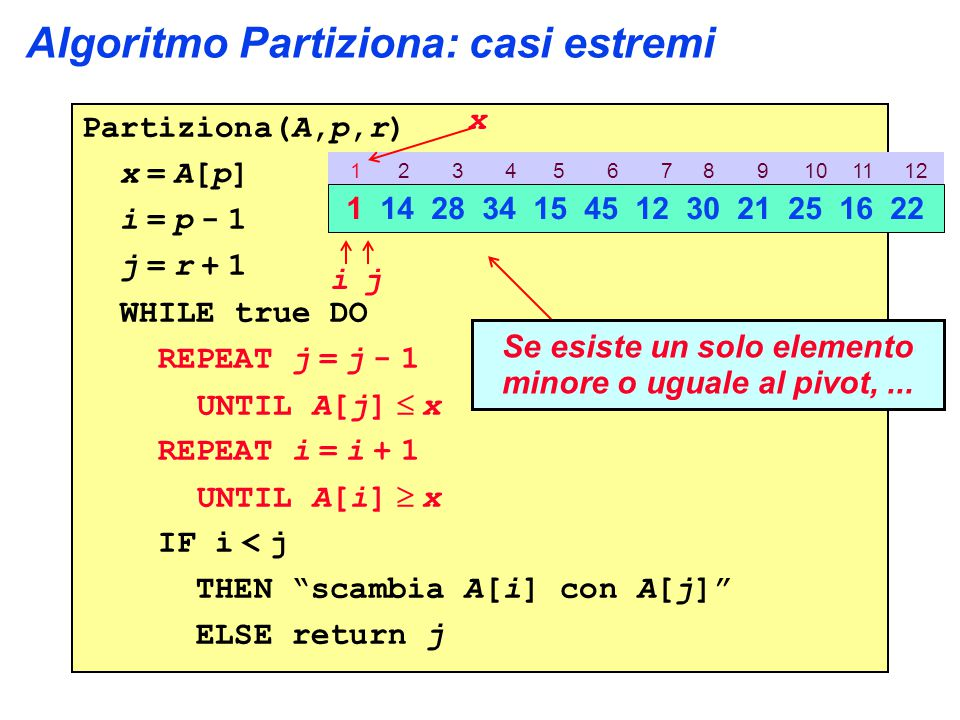 Algoritmo Partiziona: casi estremi Partiziona(A,p,r) x = A[p] i = p - 1 j = r + 1 WHILE true DO REPEAT j = j - 1 UNTIL A[j]  x REPEAT i = i + 1 UNTIL A[i]  x IF i < j THEN scambia A[i] con A[j] ELSE return j 1 2 3 4 5 6 7 8 9 10 11 12 1 14 28 34 15 45 12 30 21 25 16 22 ij x Se esiste un solo elemento minore o uguale al pivot,...