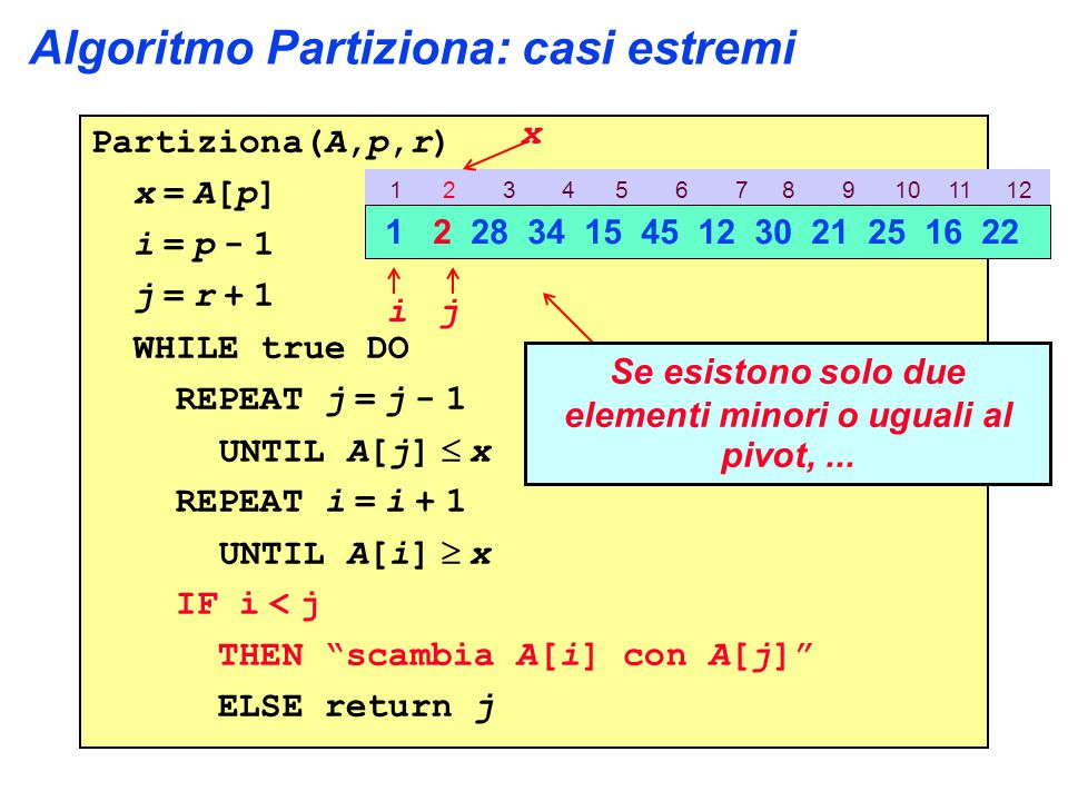 Algoritmo Partiziona: casi estremi Partiziona(A,p,r) x = A[p] i = p - 1 j = r + 1 WHILE true DO REPEAT j = j - 1 UNTIL A[j]  x REPEAT i = i + 1 UNTIL A[i]  x IF i < j THEN scambia A[i] con A[j] ELSE return j 1 2 3 4 5 6 7 8 9 10 11 12 1 2 28 34 15 45 12 30 21 25 16 22 ij x Se esistono solo due elementi minori o uguali al pivot,...