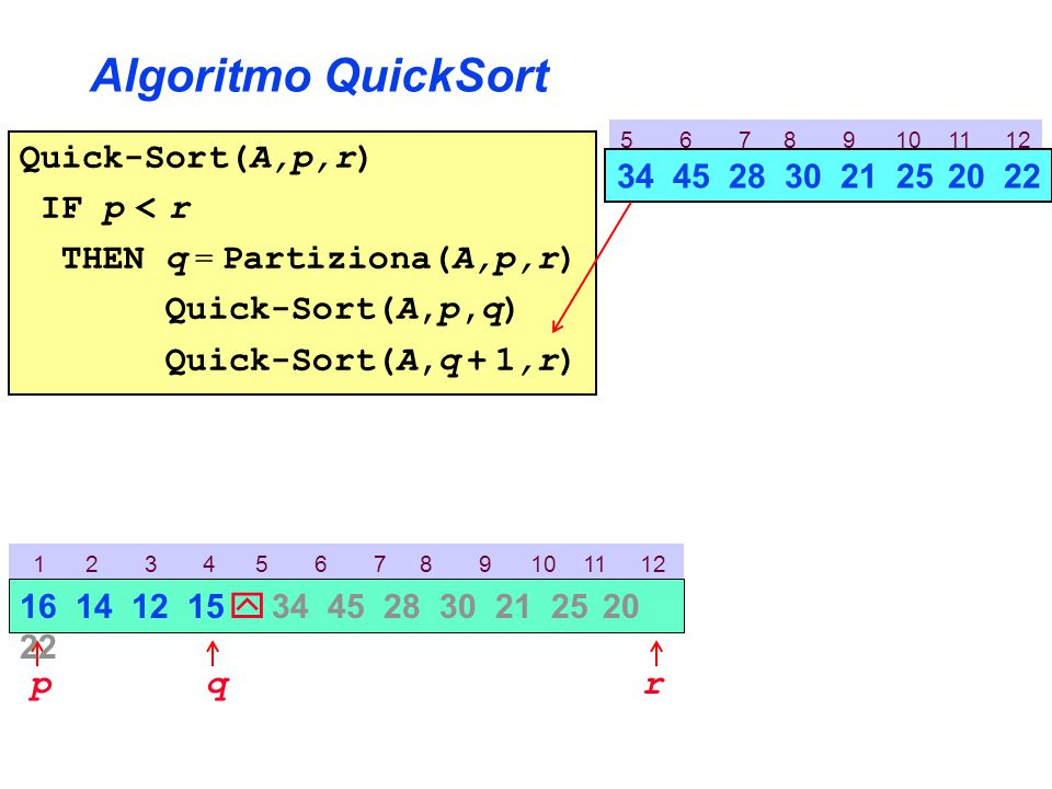 Algoritmo QuickSort Quick-Sort(A,p,r) IF p < r THEN q = Partiziona(A,p,r) Quick-Sort(A,p,q) Quick-Sort(A,q + 1,r) 1 2 3 4 5 6 7 8 9 10 11 12 pr 16 14 12 15  34 45 28 30 21 25 20 22 q 5 6 7 8 9 10 11 12 34 45 28 30 21 25 20 22