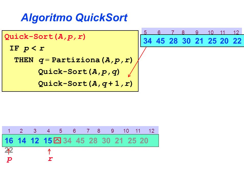 5 6 7 8 9 10 11 12 Algoritmo QuickSort Quick-Sort(A,p,r) IF p < r THEN q = Partiziona(A,p,r) Quick-Sort(A,p,q) Quick-Sort(A,q + 1,r) 1 2 3 4 5 6 7 8 9 10 11 12 p 16 14 12 15  34 45 28 30 21 25 20 22 r 34 45 28 30 21 25 20 22