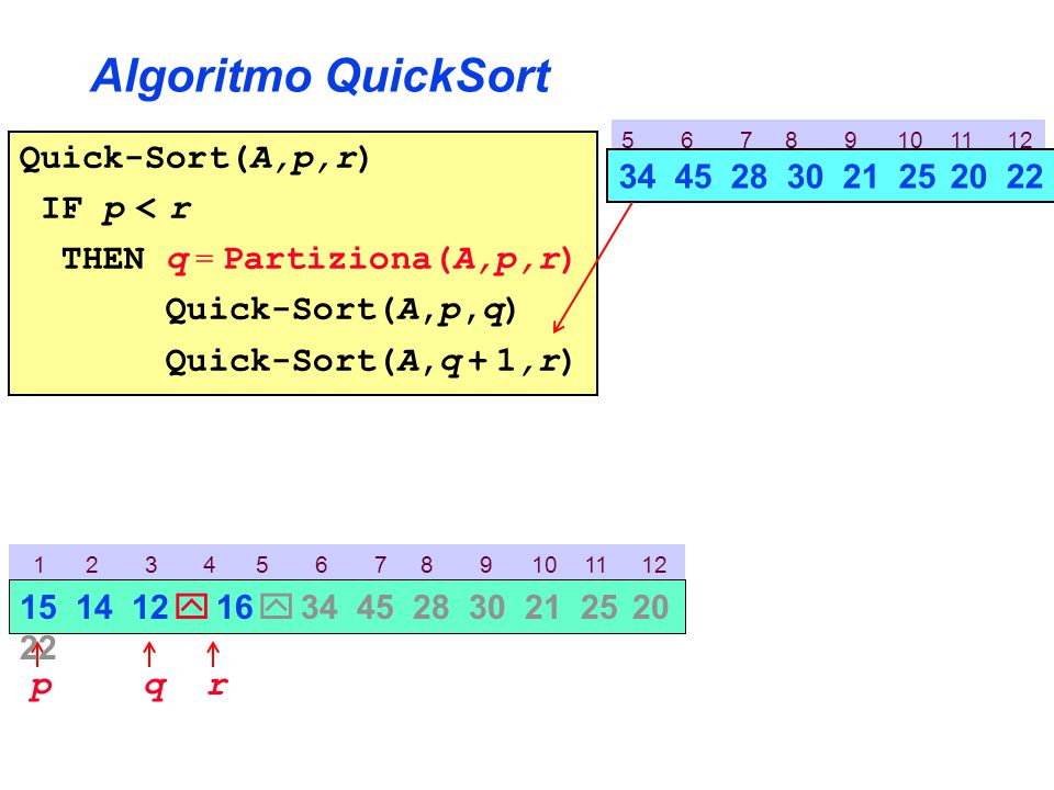 5 6 7 8 9 10 11 12 Algoritmo QuickSort Quick-Sort(A,p,r) IF p < r THEN q = Partiziona(A,p,r) Quick-Sort(A,p,q) Quick-Sort(A,q + 1,r) 1 2 3 4 5 6 7 8 9 10 11 12 p 15 14 12  16  34 45 28 30 21 25 20 22 r 34 45 28 30 21 25 20 22 q