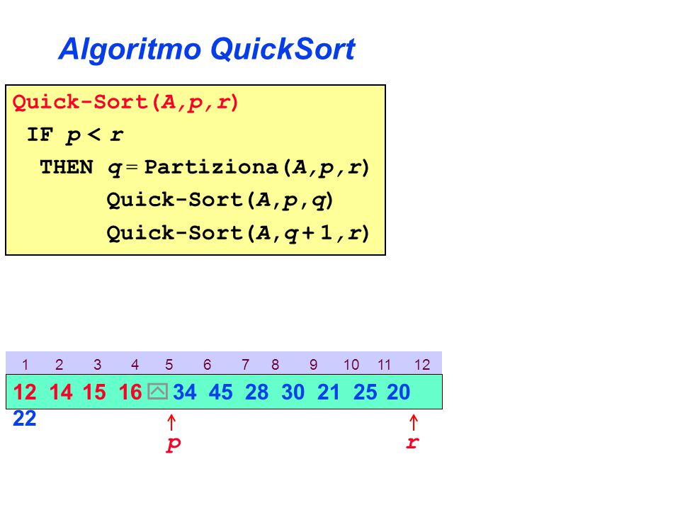 Algoritmo QuickSort Quick-Sort(A,p,r) IF p < r THEN q = Partiziona(A,p,r) Quick-Sort(A,p,q) Quick-Sort(A,q + 1,r) 1 2 3 4 5 6 7 8 9 10 11 12 p 12 14 15 16  34 45 28 30 21 25 20 22 r