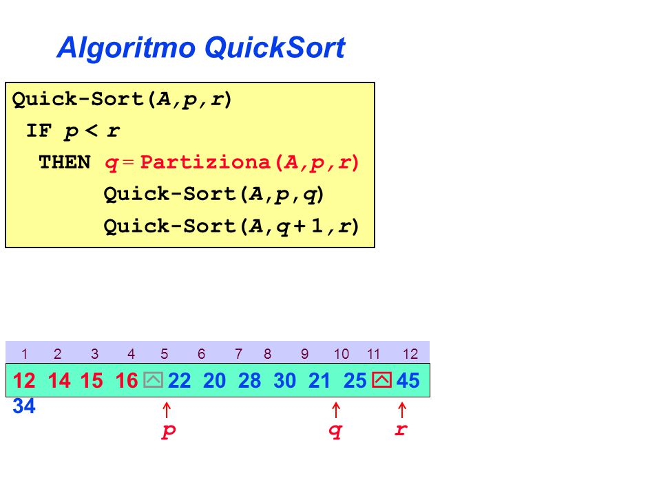 Algoritmo QuickSort Quick-Sort(A,p,r) IF p < r THEN q = Partiziona(A,p,r) Quick-Sort(A,p,q) Quick-Sort(A,q + 1,r) 1 2 3 4 5 6 7 8 9 10 11 12 p 12 14 15 16  22 20 28 30 21 25  45 34 rq
